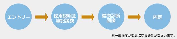 エントリー→採用説明会→筆記試験→採用担当者面接(複数回)→役員面接→内定
